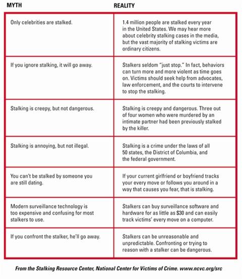 Stalking Myths and Realities : Washington and Lee University
