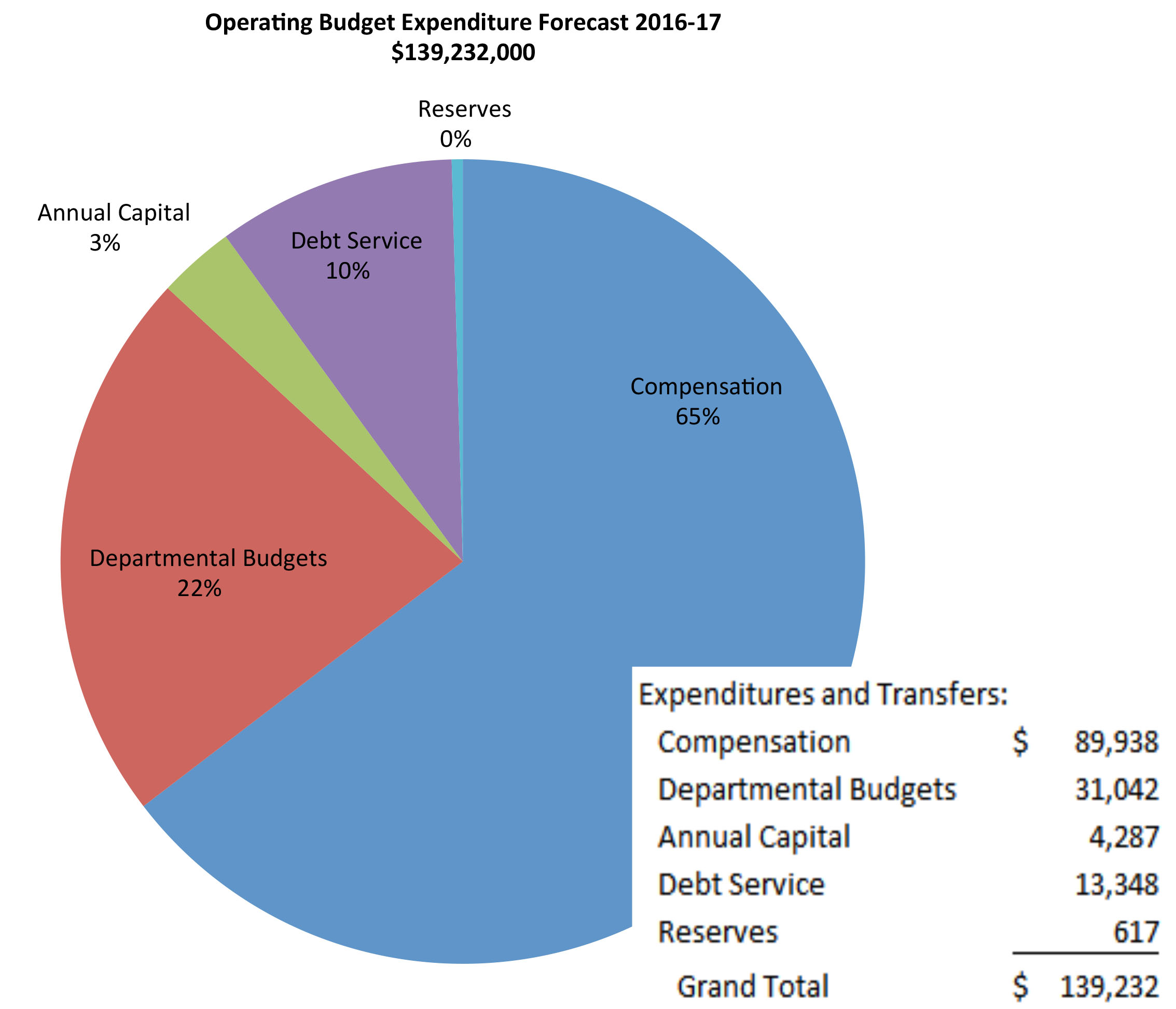 2016 17 Operating Budget And Parameters Washington And Lee University
